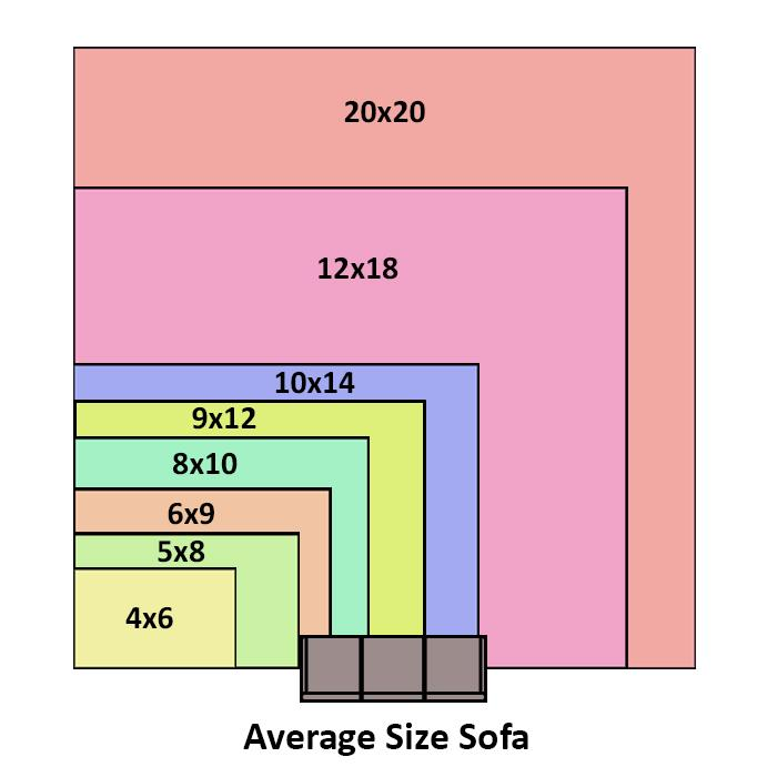 Correct rug sizes basic rug sizes NDLQNYS