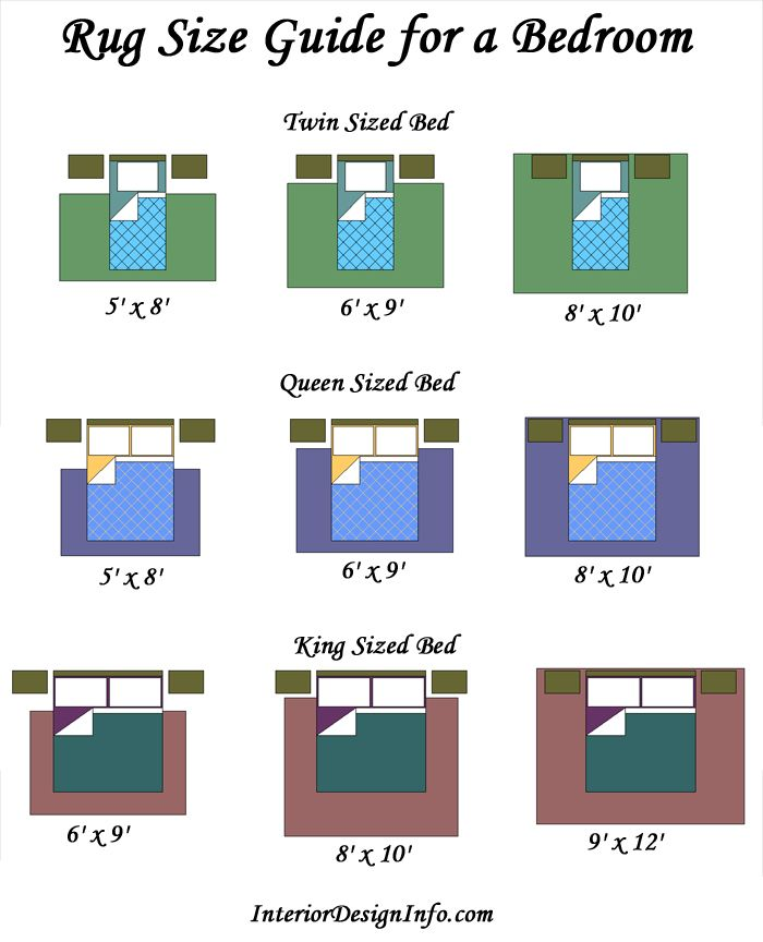 Correct rug sizes when purchasing a rug for your bedroom, you should ensure that you get WKERXOA