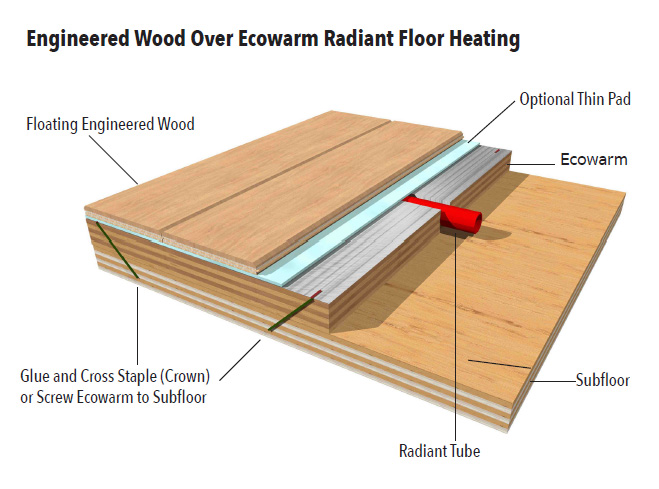 engineered wood over ecowarm EPSJWJC
