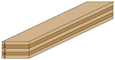laminating wood step 1: laminate planks symmetrical cores are made by first laminating  several NHGUTKK