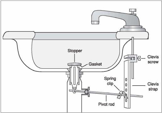 Clean, Adjust, Replace Sink Pop-Up Stopper | Bathroom sink stopper .